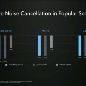 Magic Earbuds: cancellazione del rumore super per i true wireless di Honor