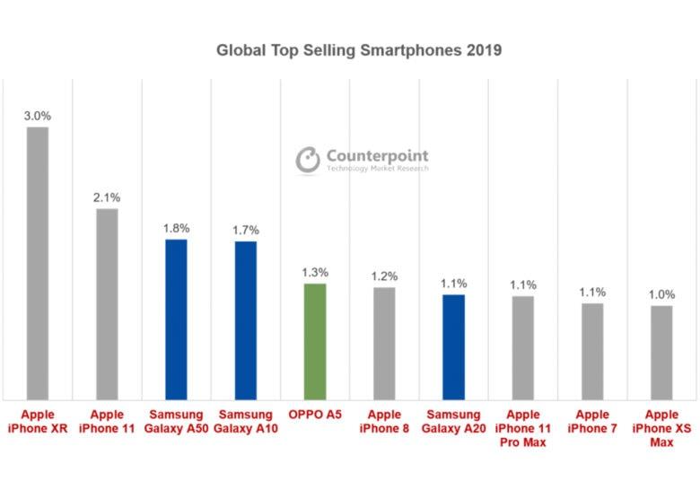 Gli iPhone economici sono i terminali più venduti al mondo