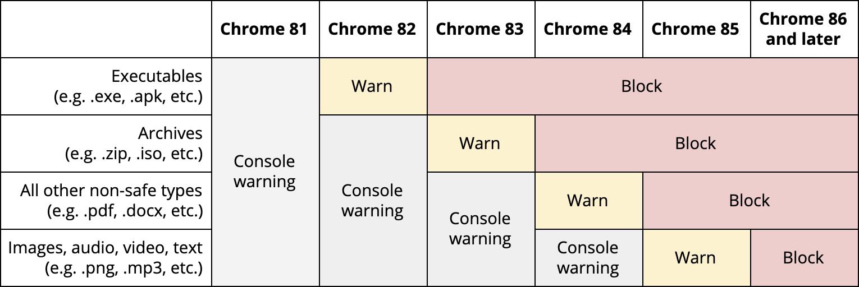 Google Chrome bloccherà i download non sicuri