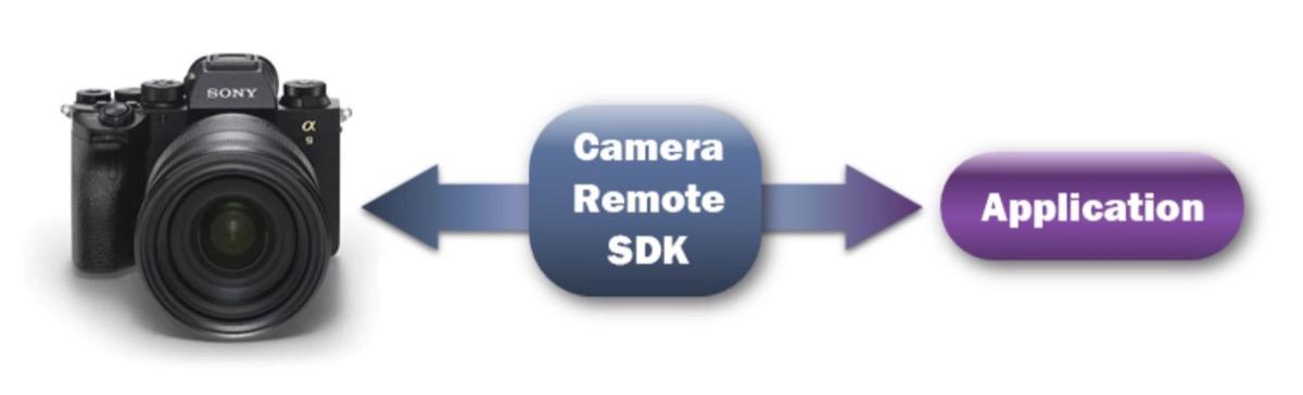 Sony potenzia l'accesso alle proprie fotocamere con il Camera Remote SDK