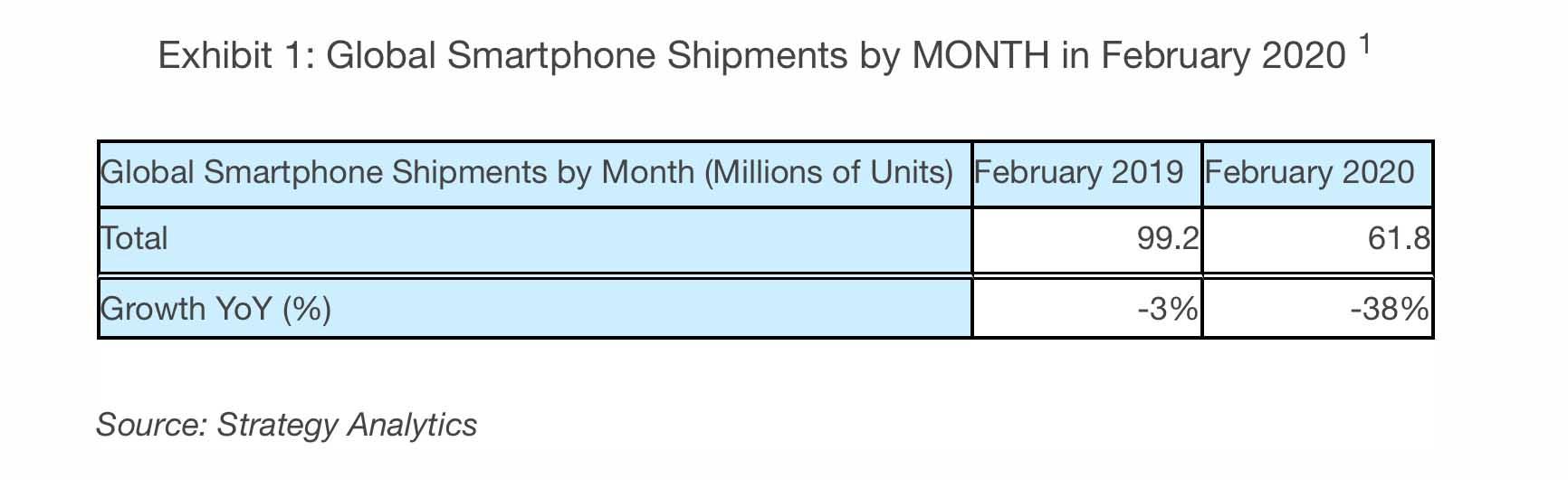 Spedizioni smartphone, a febbraio il più grande calo di sempre a livello mondiale