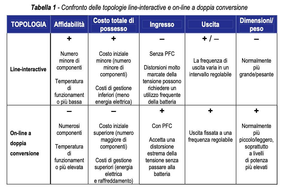 Come scegliere un gruppo di continuità (UPS) per il computer