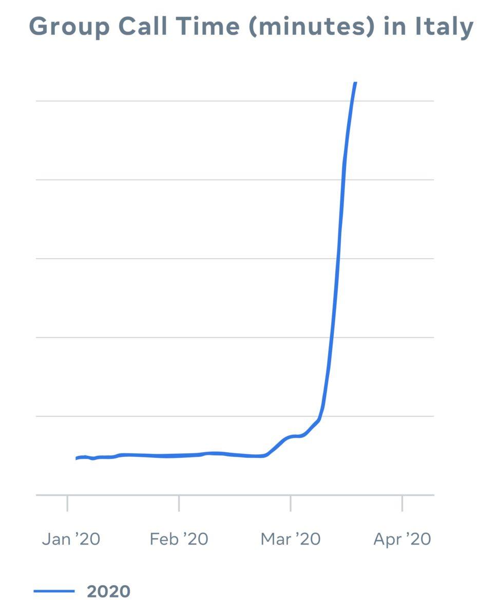 "Facebook ""malata"" di coronavirus: traffico alle stelle ma ricavi in picchiata"