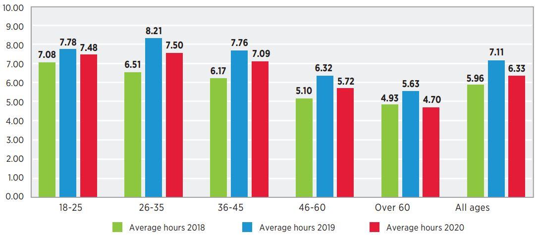 Il 6 per cento dei gamer italiani gioca per più di 20 ore a settimana