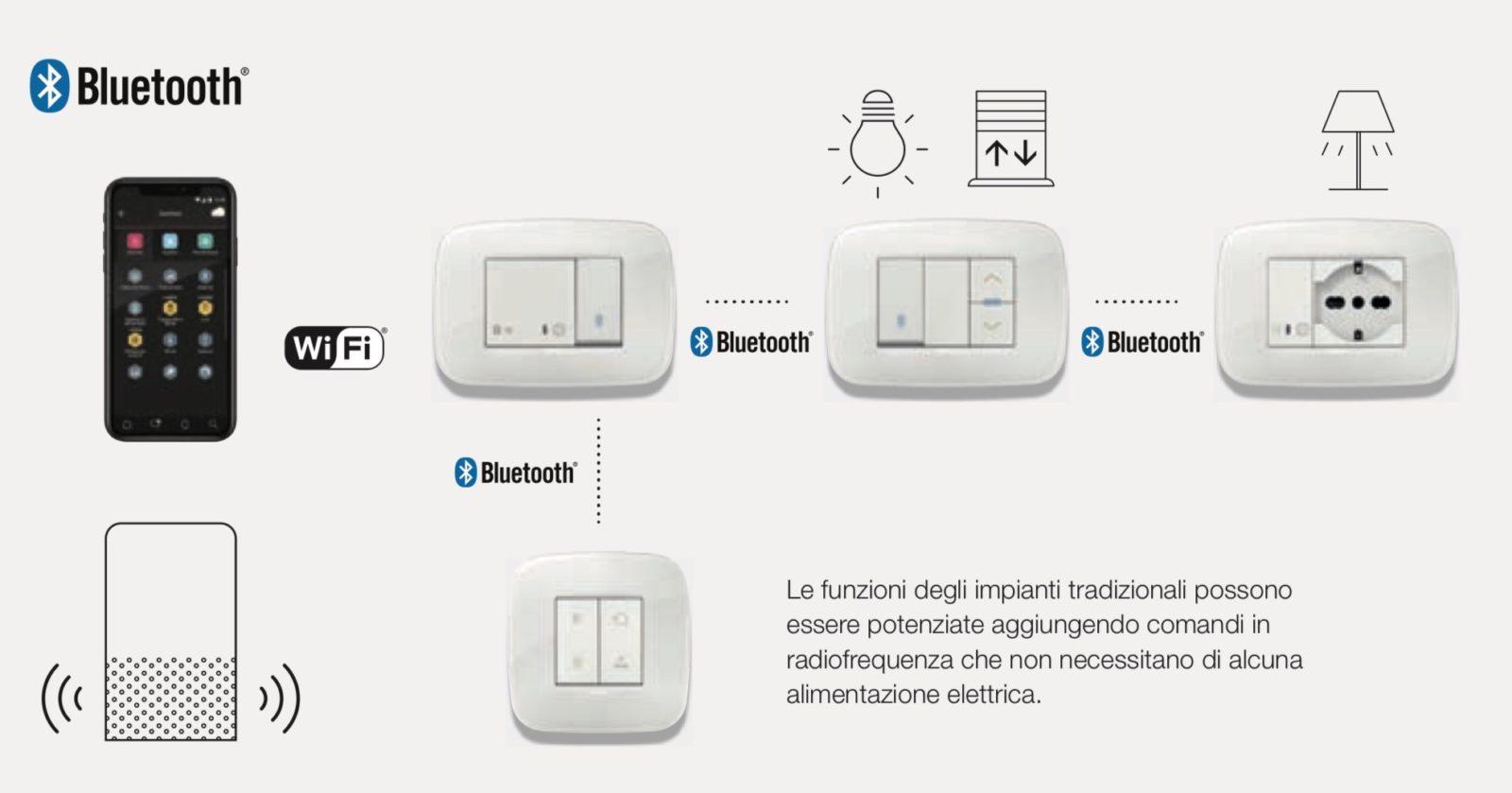 L'impianto elettrico Vimar diventa connesso: Eikon, Arké e Plana con Homekit, Alexa, Google