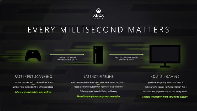 Xbox Series X, tutti i dettagli svelati da Microsoft