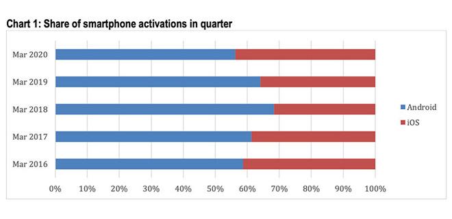 Record di attivazioni iOS negli USA, la più alta percentuale dal 2016