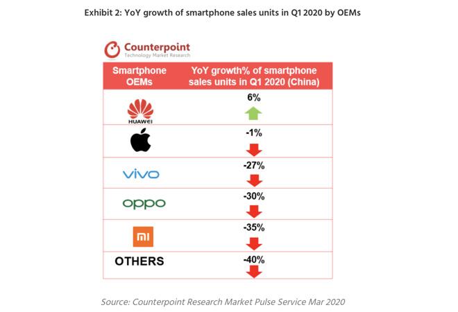 iPhone 11 è primo in Cina, anche grazie agli ordini online