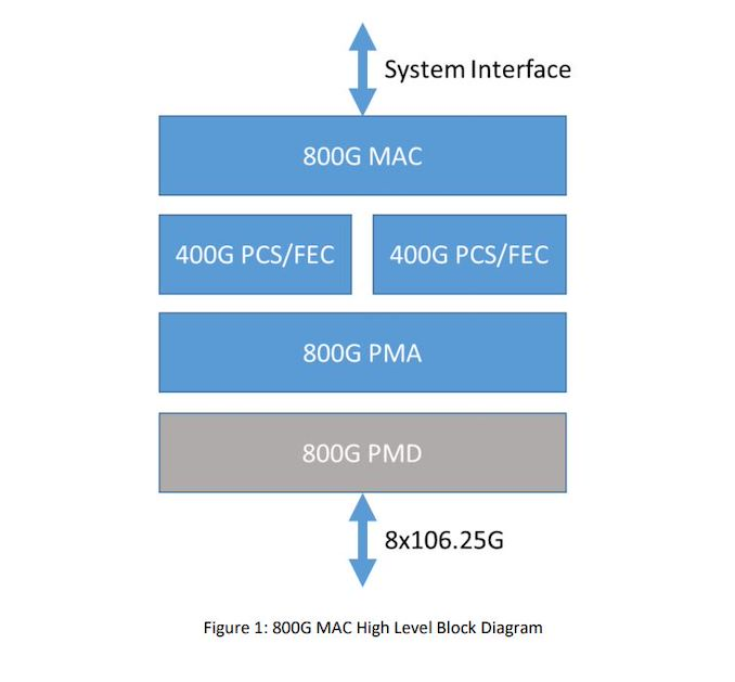Un nuovo standard Ethernet a 800 Gbit / s