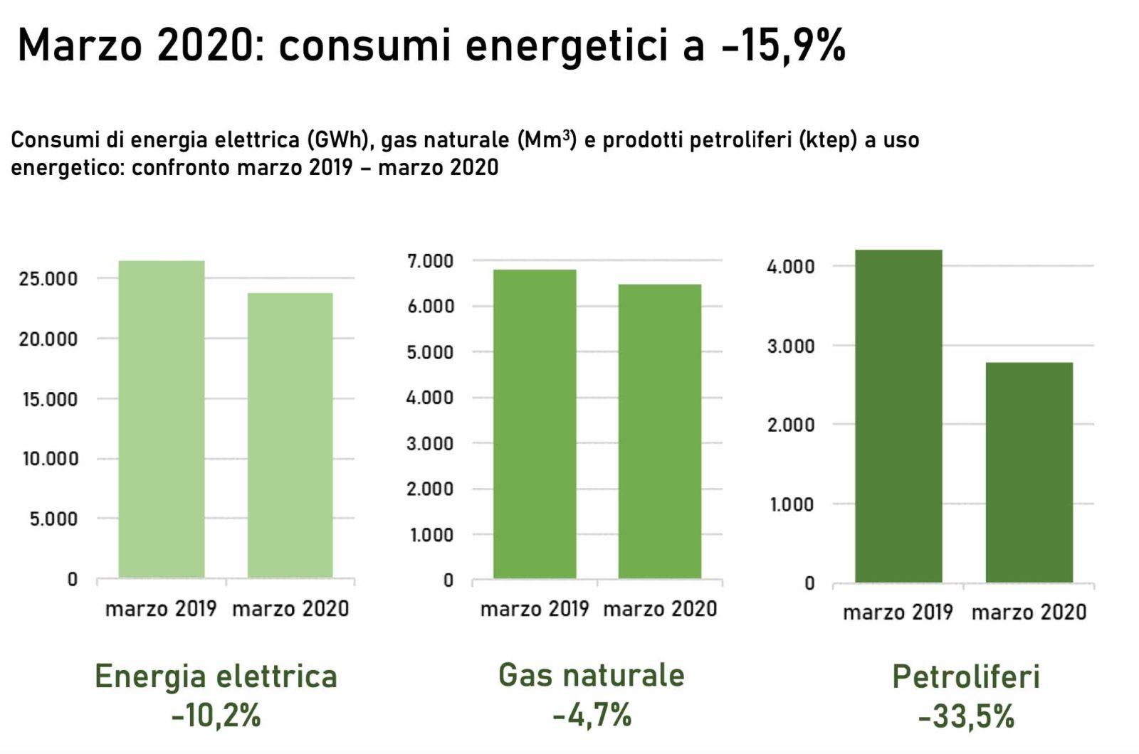 L'effetto coronavirus su consumi di energia ed emissioni di CO2