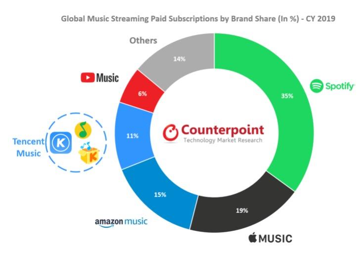 Apple Music cresce più di Spotify nel 2019, ma non basta