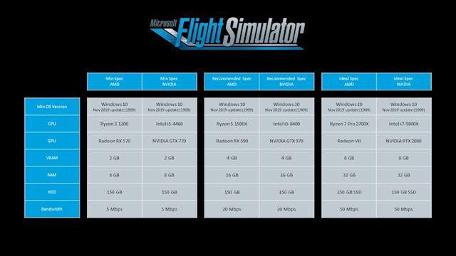 Flight Simulator 2020 di Microsoft non richiede un PC super potente