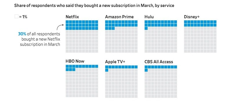In USA Apple TV+ cresce in quarantena ma è superata dai concorrenti