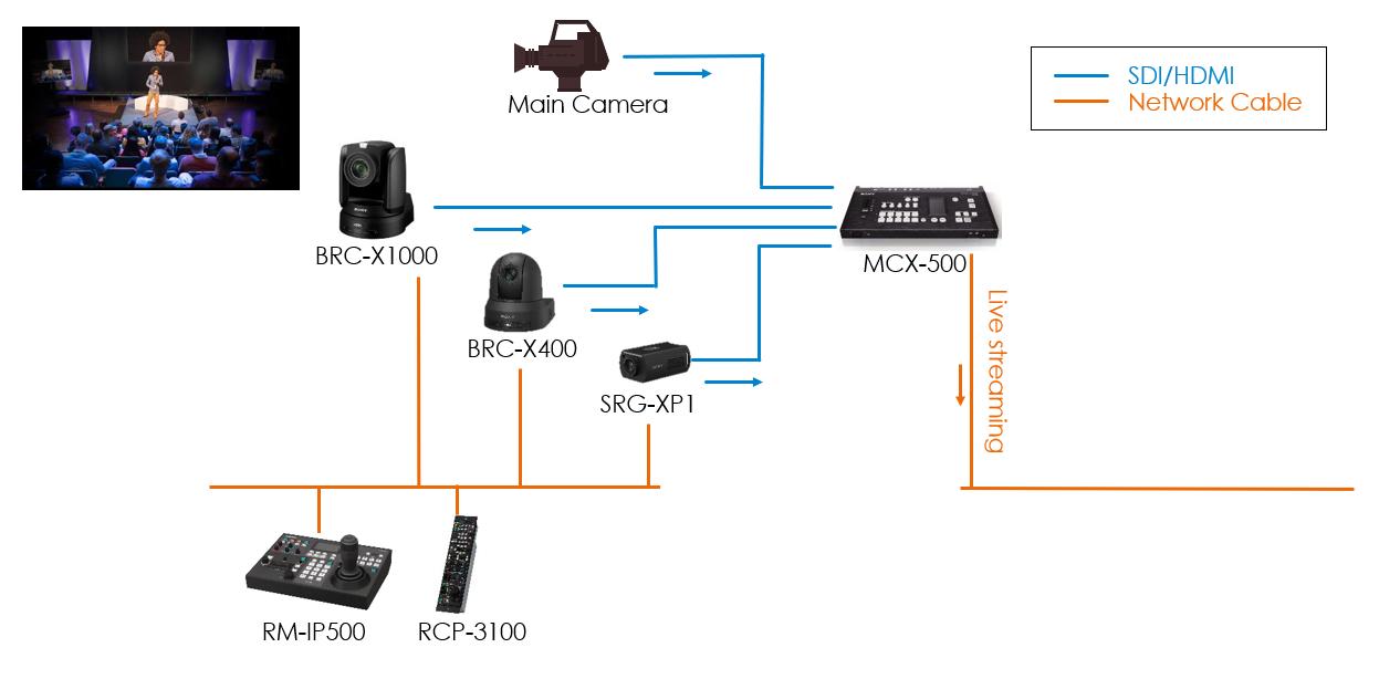 Sony, nuove telecamere da remoto 4K 60P per monitoraggio e produzione di contenuti