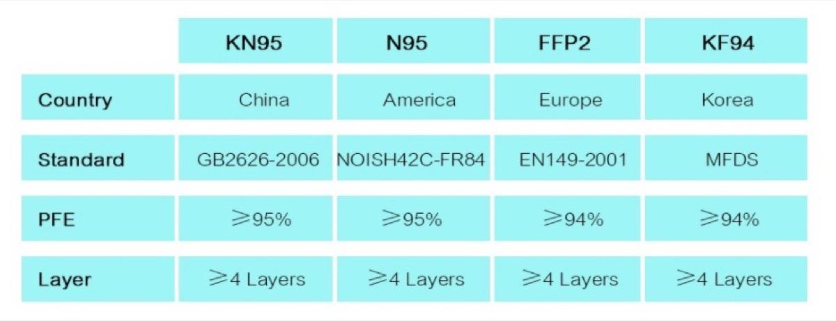 Mascherine chirurgiche e FFP2 / KF94 / KN95 in offerta a partire da soli 0,33 euro