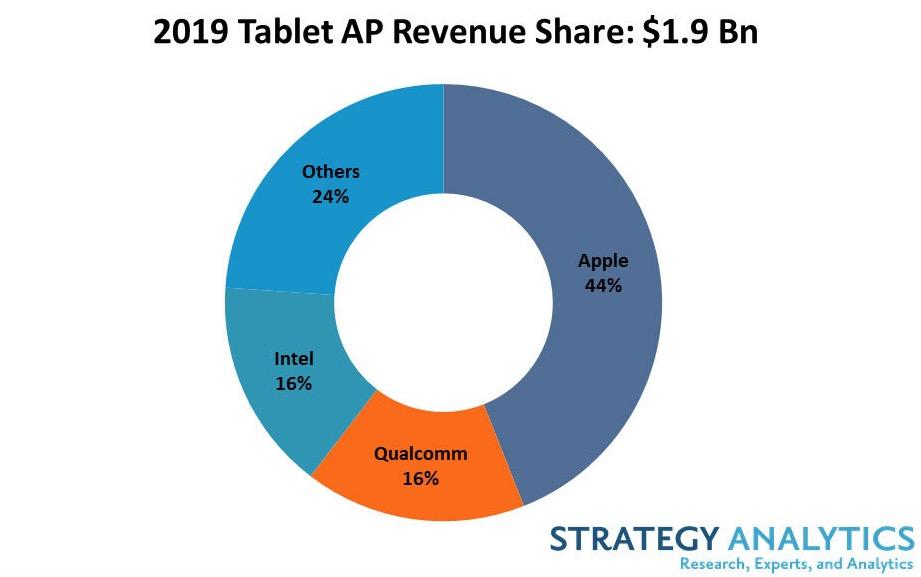 iPad sul grandino più alto del mercato tablet nel 2019