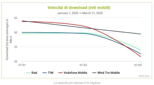 Le reti italiane rallentano per il sovraccarico da coronavirus ma tengono botta