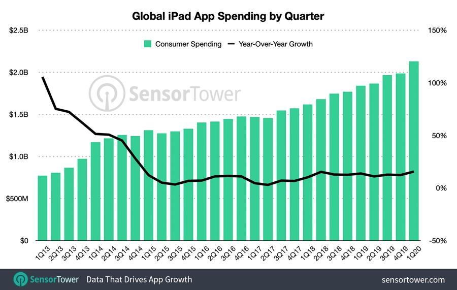 Le app per iPad toccano livelli record nel primo trimestre 2020