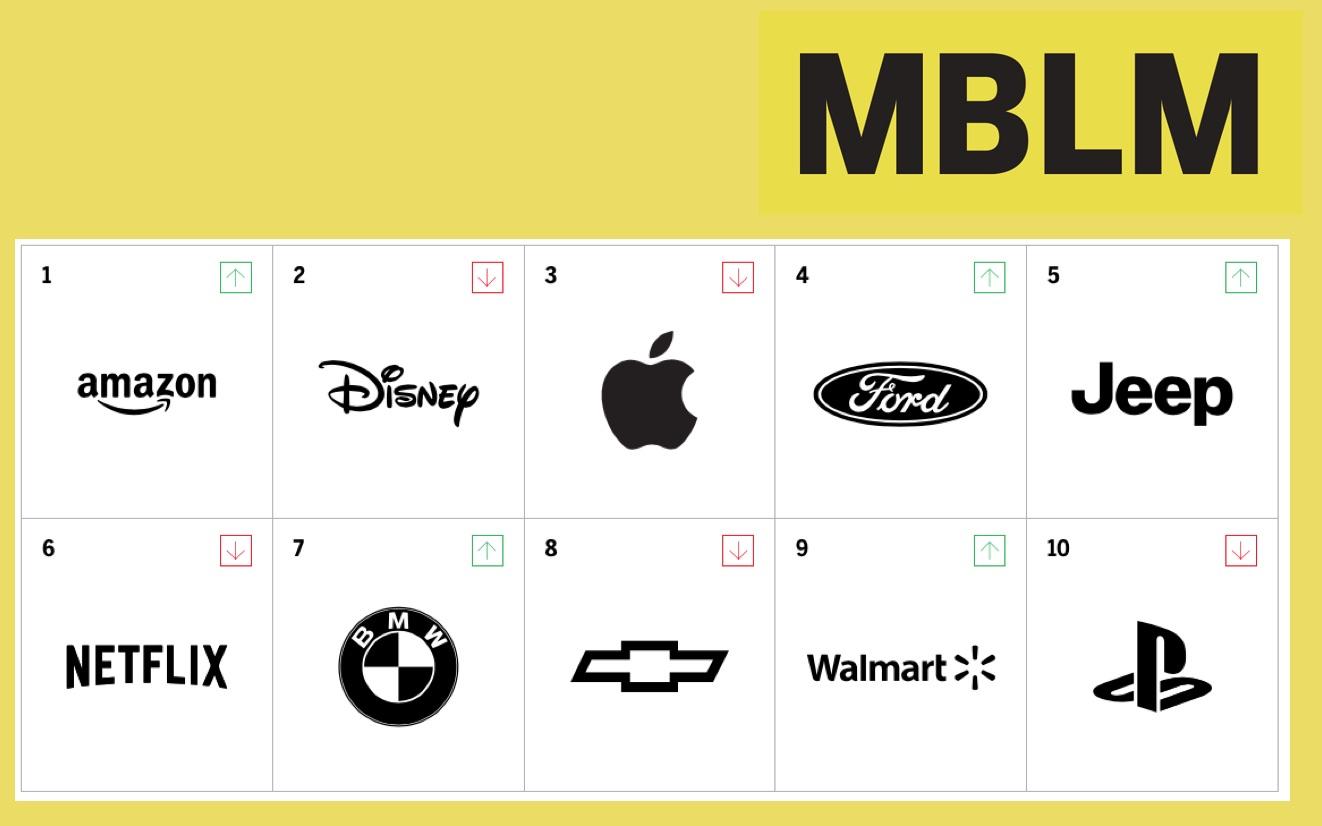 Apple al primo posto tra i marchi con il legame più forte con gli utenti