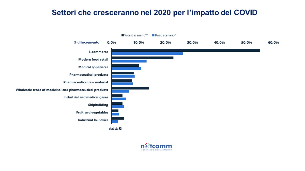 coronavirus consumatori italia