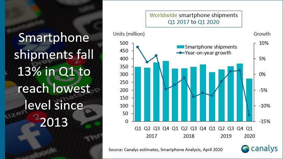 Il mercato smartphone crolla nel primo trimestre 2020