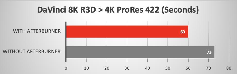Mac Pro 2019 con e senza Afterburner, le prestazioni con le applicazioni di elaborazione video