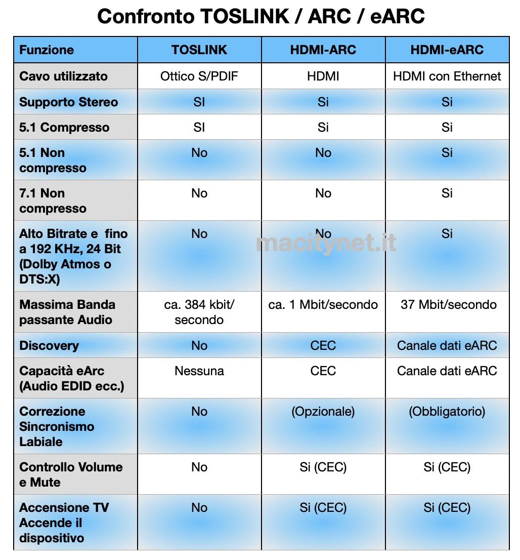 TV: le caratteristiche tecniche da fanno la differenza nel 2020