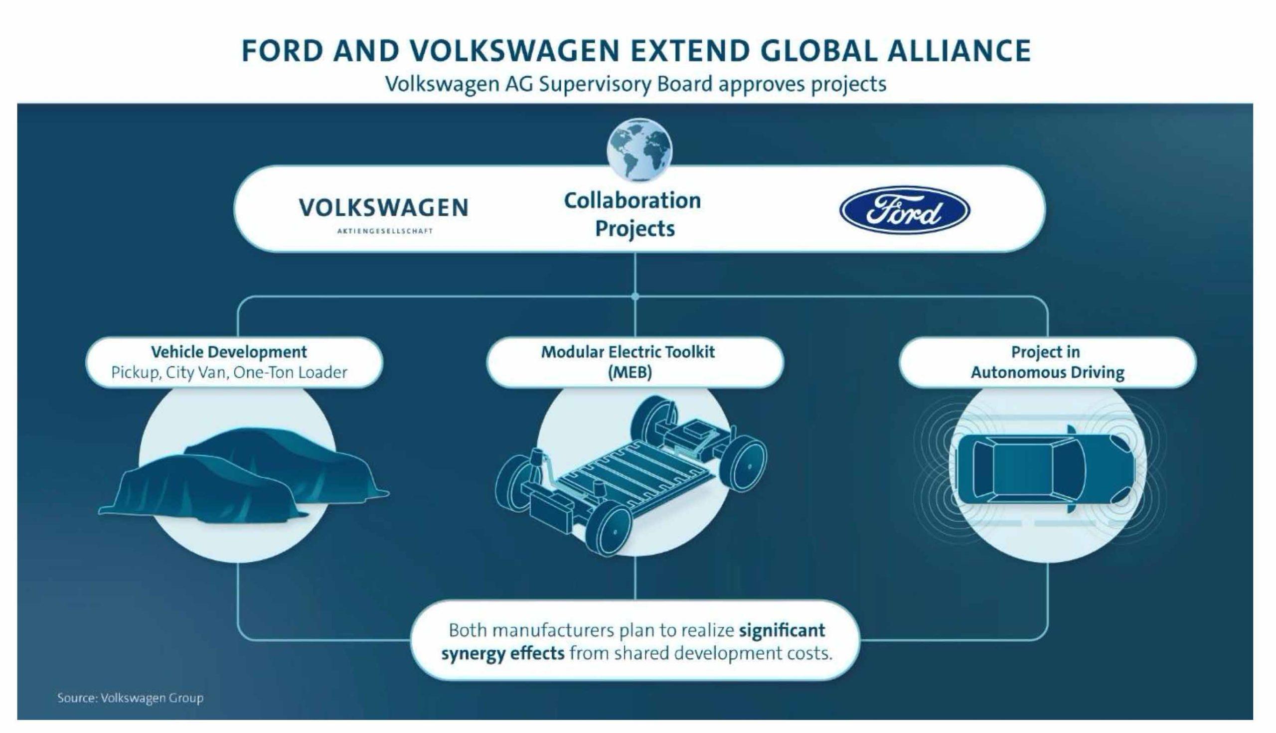Passsi avanti nell'alleanza tra Gruppo Volkswagen e Ford