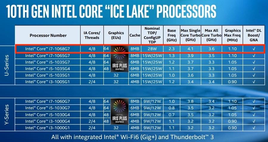 GLi Intel Ice Lake di 10a generazione con TDP da 28W sono una esclusiva di Apple per i MacBook Pro?