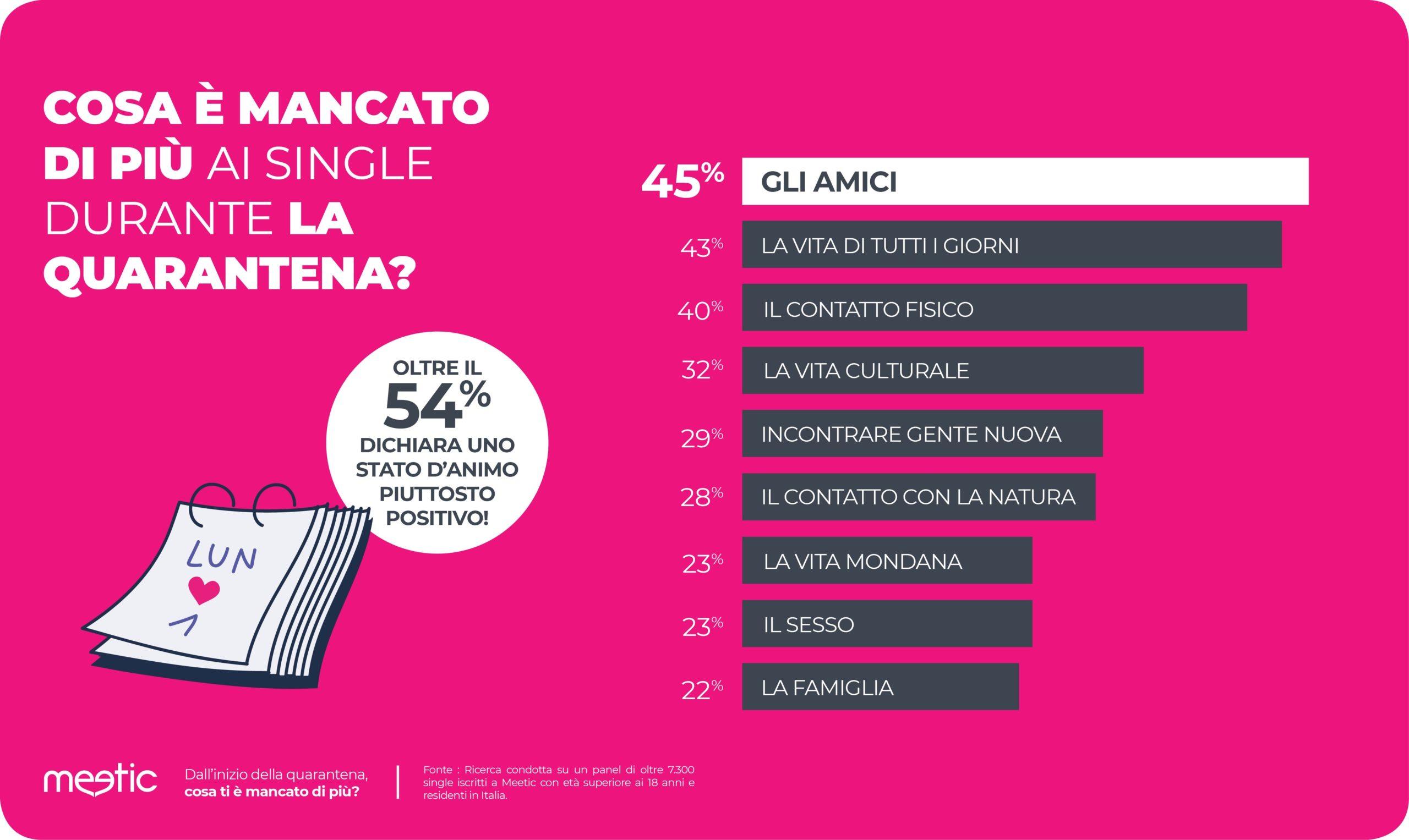 Dating vs lockdown, gli effetti della quarantena sui single italiani