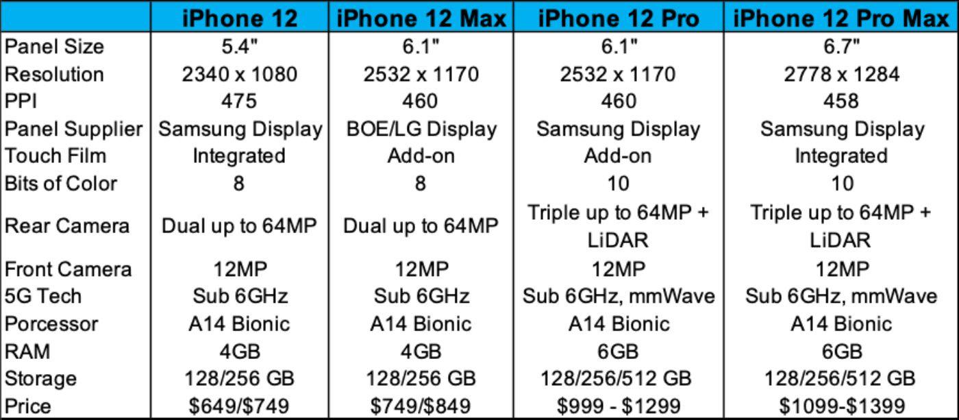 Nel report di un analista nuovi dettagli sui display OLED dei futuri iPhone 12