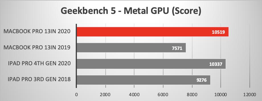 MacBook Pro 13″ 2020 vs MacBook Pro 13″ 2019, benchmark e confronto anche con iPad Pro