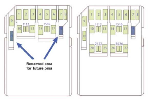 Le specifiche 8.0 SD Express per le Memory Card SD promettono grande velocità e capacità