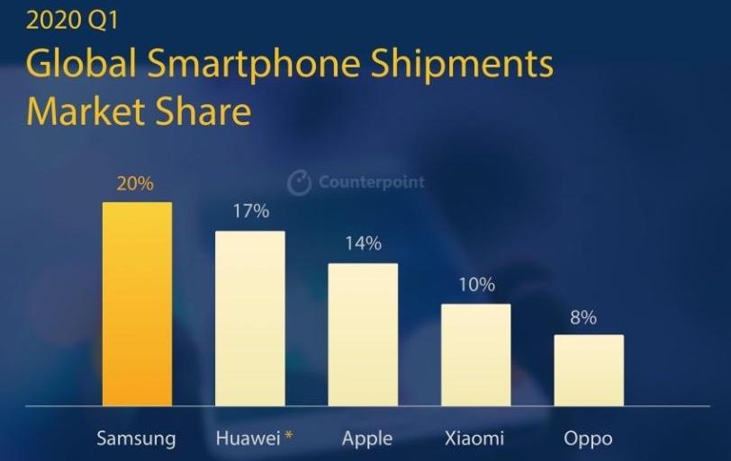 iPhone SE è essenziale per Apple, lo dimostrano le spedizioni smartphone