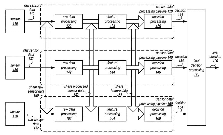 In un brevetto di Apple Car l'uso combinato del telerilevamento con altri sensori