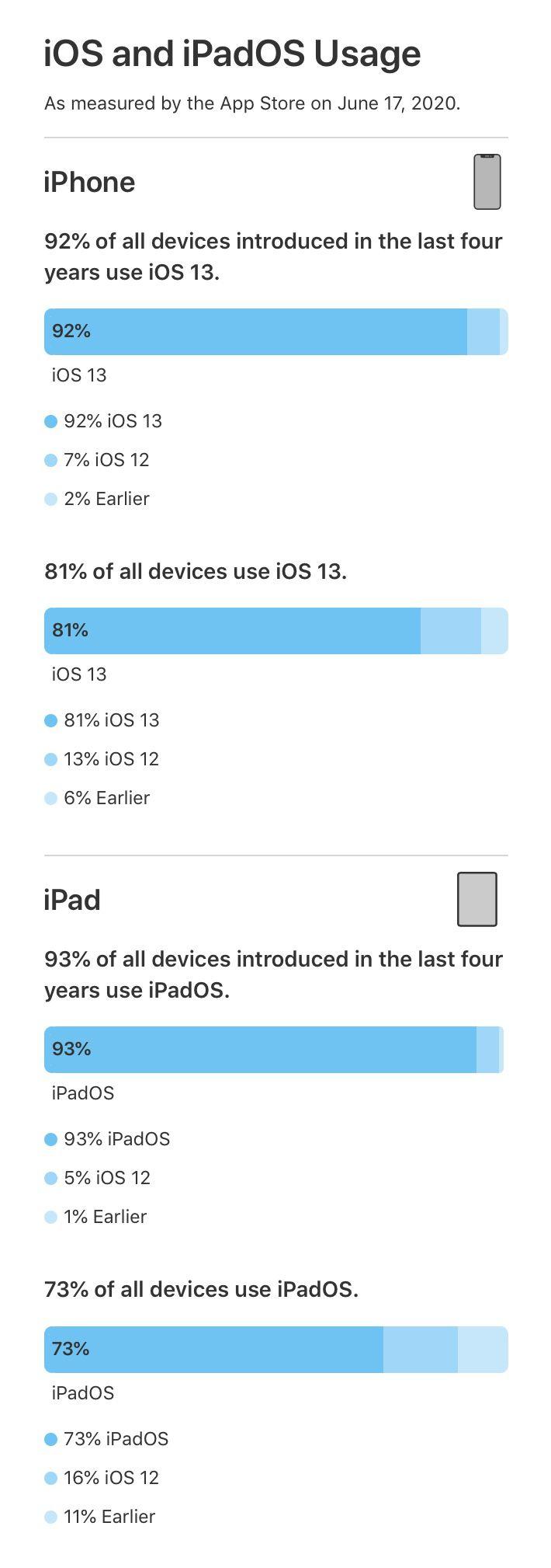 iOS 13 è su oltre il 90% degli iPhone presentati negli ultimi quattro anni