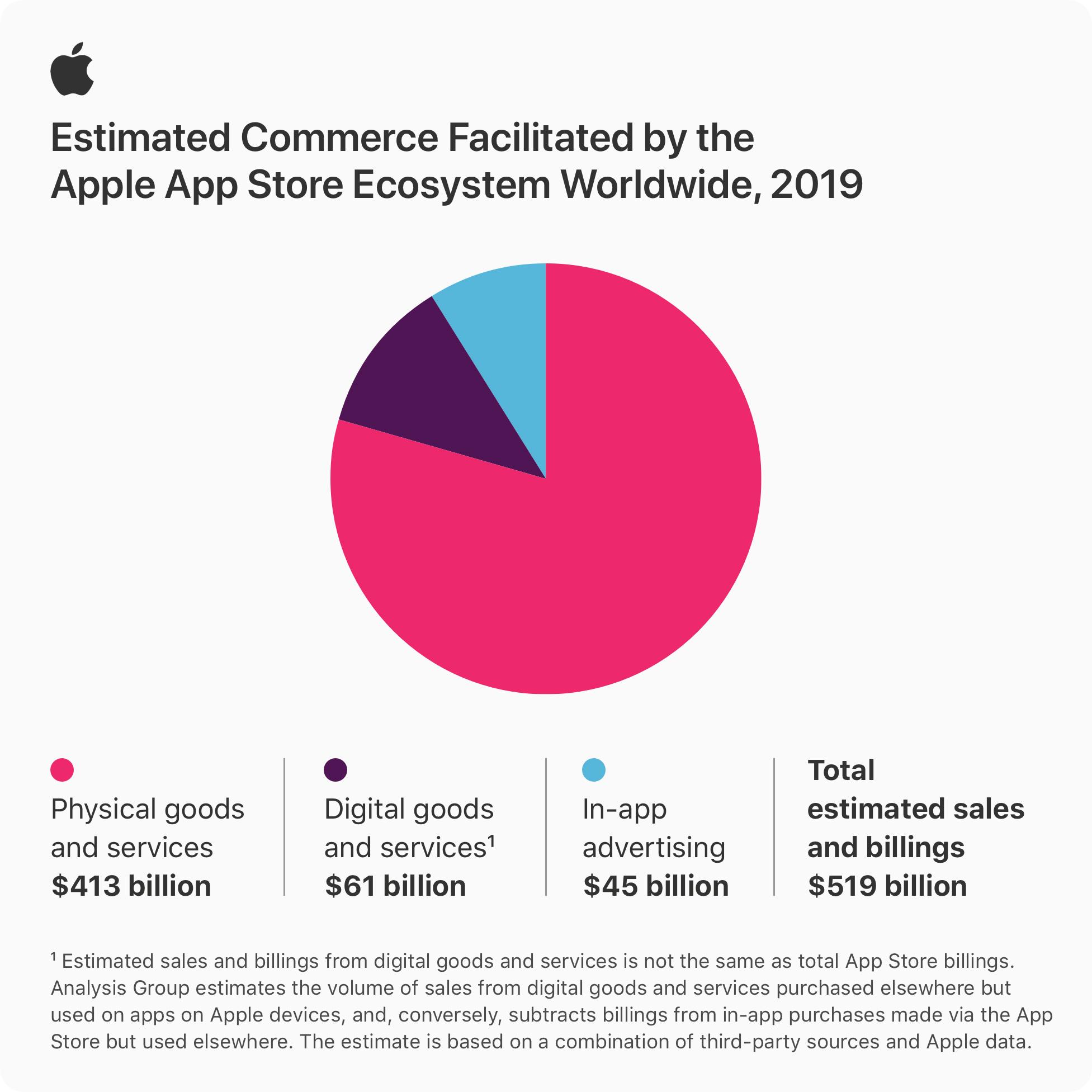 Nel solo 2019 l'App Store di Apple responsabile del commercio di oltre 500 miliardi di dollari di beni e servizi