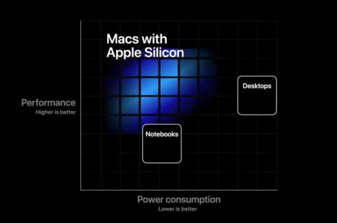 "Transizione da CPU Intel a CPU Apple: ""Saranno i Mac che avete sempre amato ma più potenti""."
