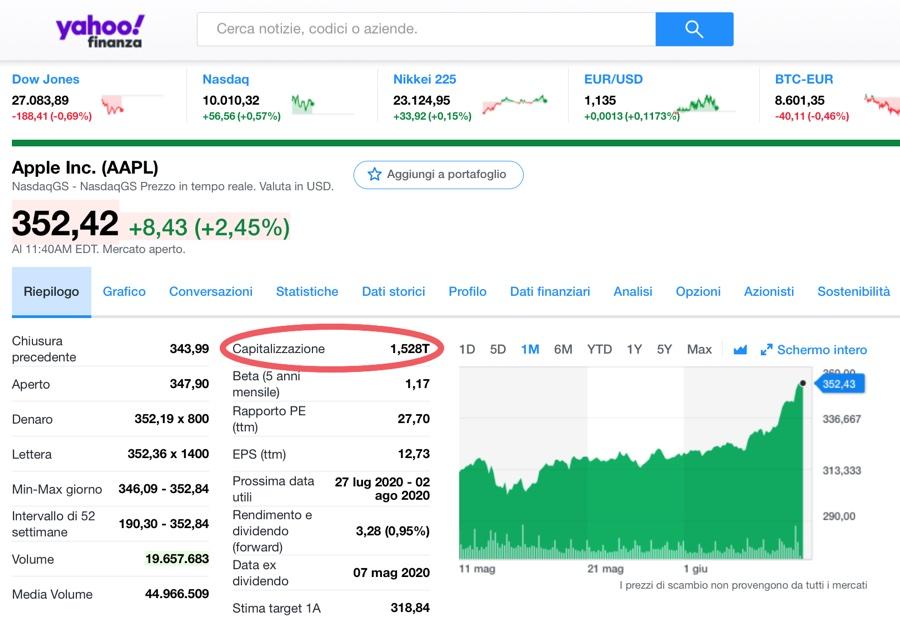 Apple ora vale 1.500 miliardi di dollari