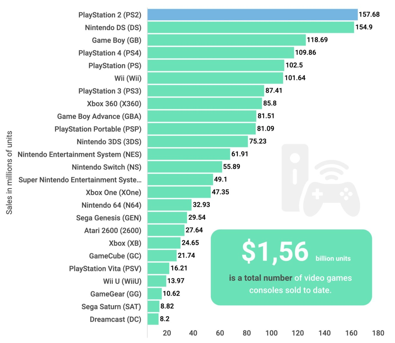 La console più venduta di sempre è la Playstation 2