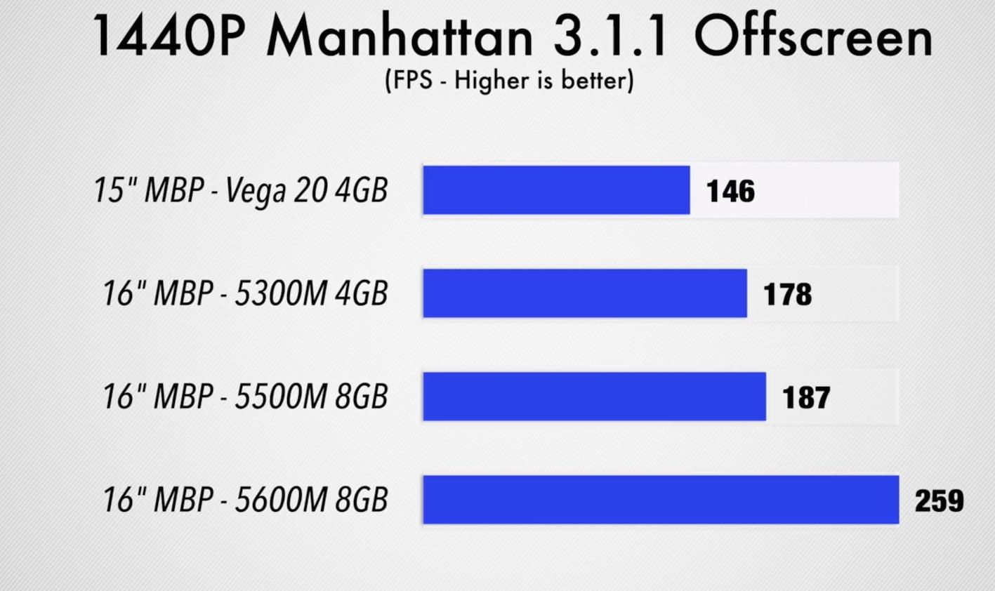 MacBook Pro 16″ con GPU 5600M, anche con i giochi è tutta un'altra cosa