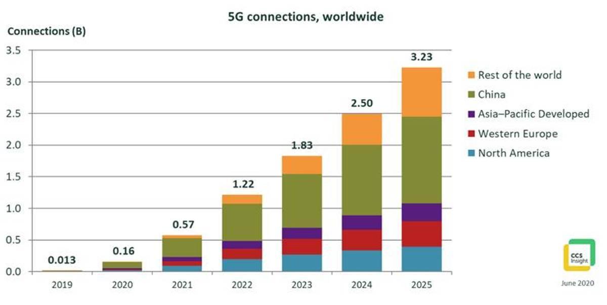 Con l'iPhone 2020 partirà sul serio il mondo del 5G