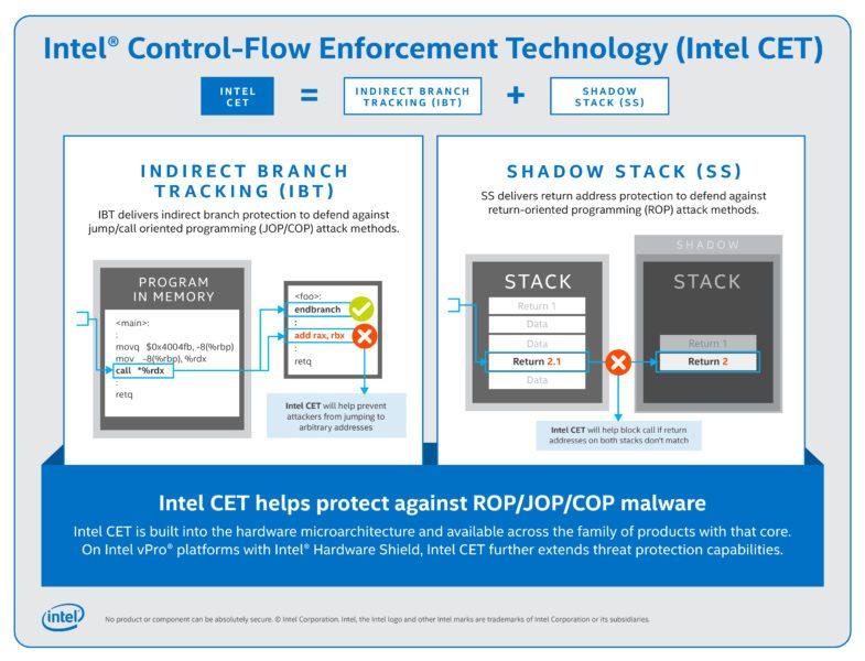 Nelle future CPU Intel Tiger Laker protezioni anti-malware su chip