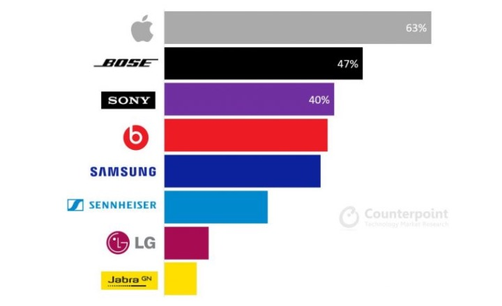 Cuffie in ear, Apple preferita a Sony e Bose