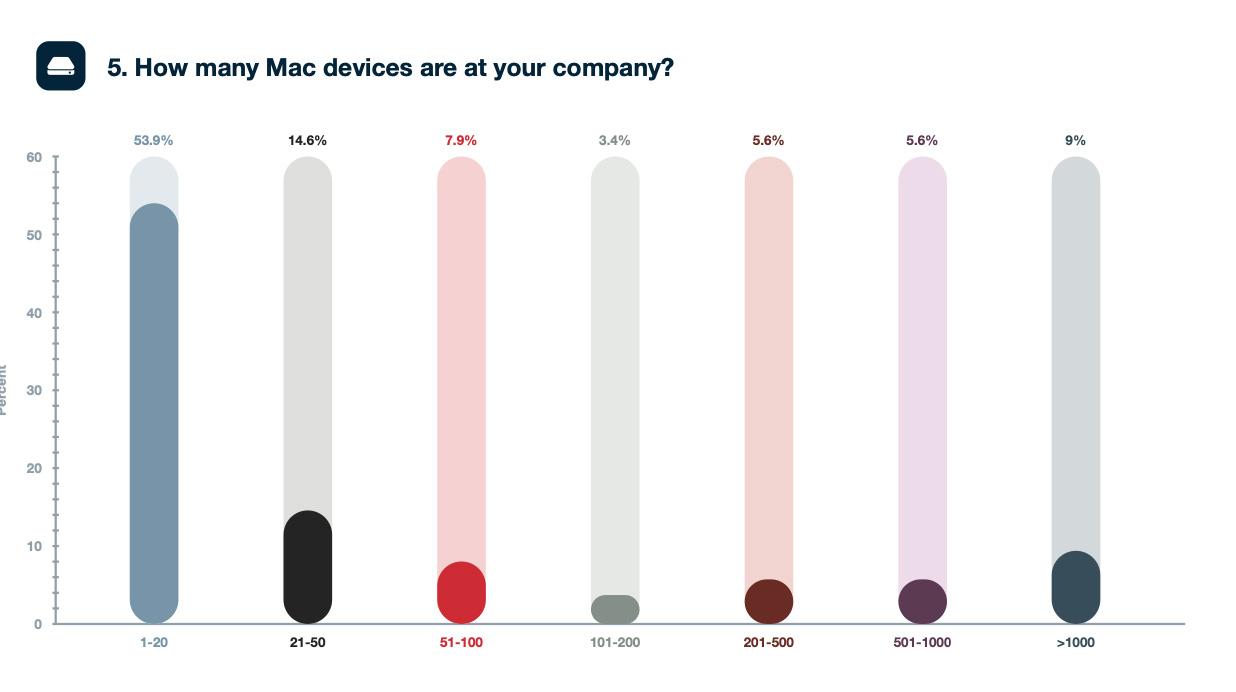 Cresce l'adozione del Mac nel mondo enterprise