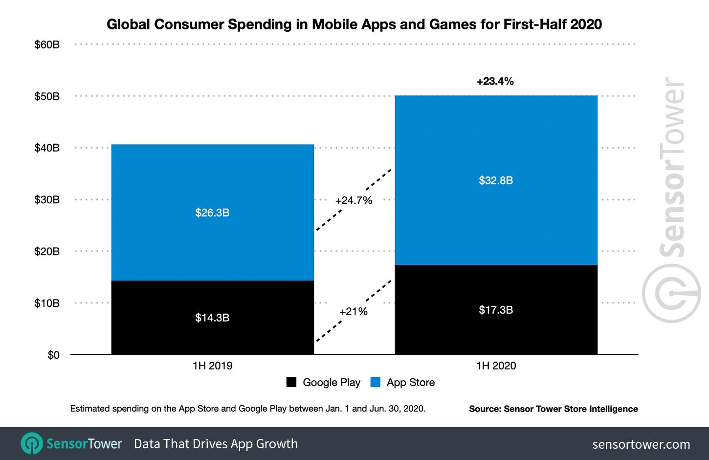 Nel periodo del lockdown quasi il doppio di introiti su App Store rispetto al Google Play