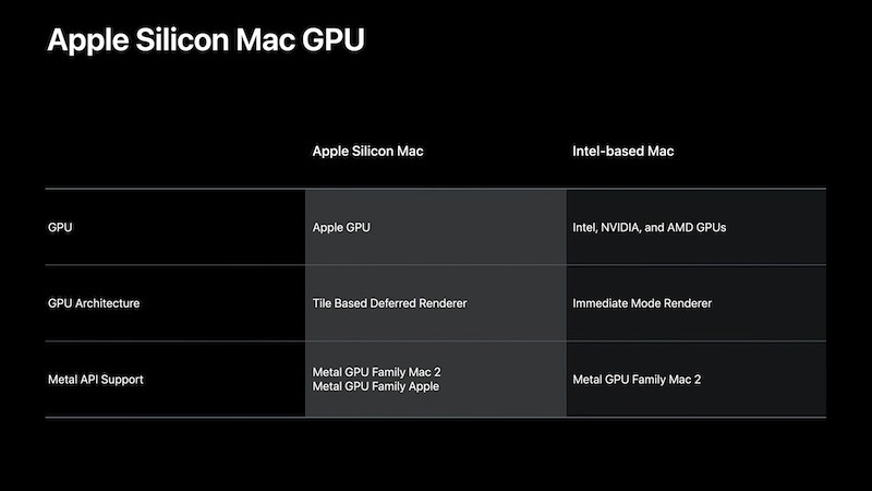 Futuri Mac con CPU Apple Silicon: niente supporto per le GPU esterne?