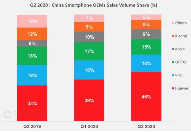 Apple cresce più di tutti i costruttori in Cina nel secondo trimestre 2020