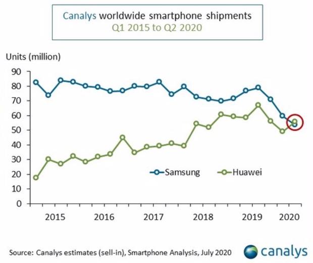 Huawei supera Samsung, è il primo costruttore di smartphone al mondo