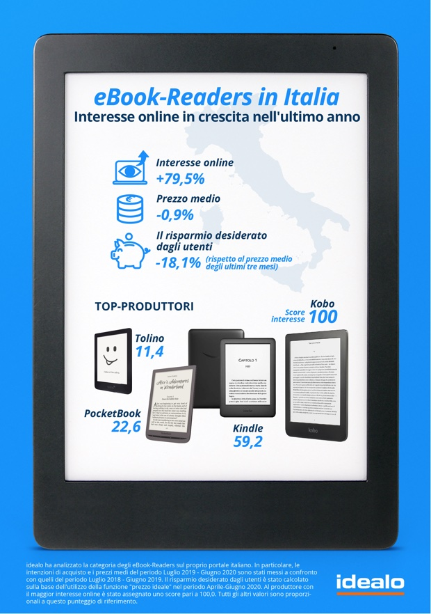 Gli italiani leggono di più nel 2020 e preferiscono gli ebook reader